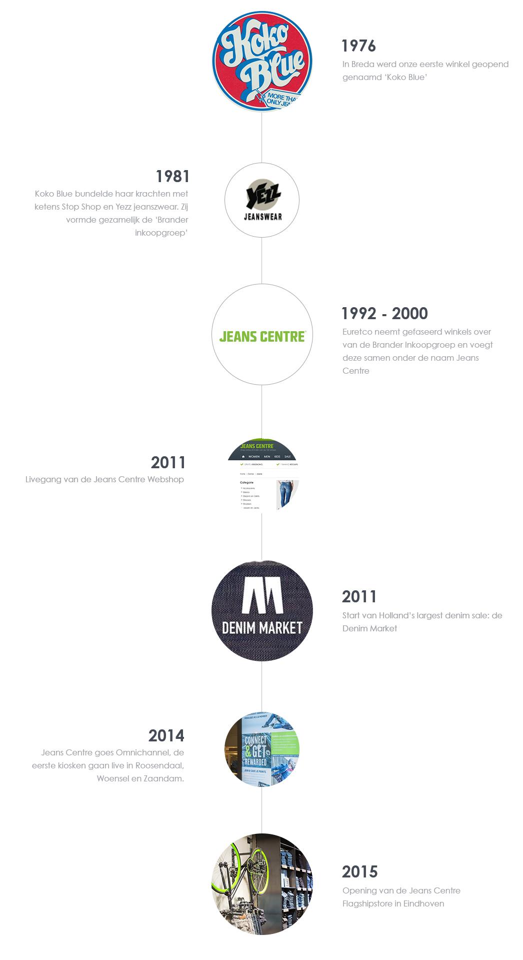 Historie van Jeans Centre